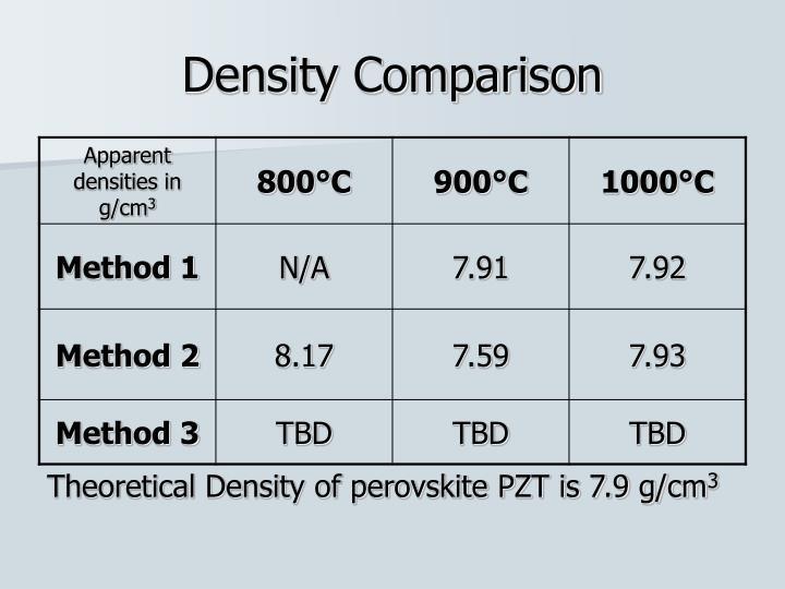 Density Comparison