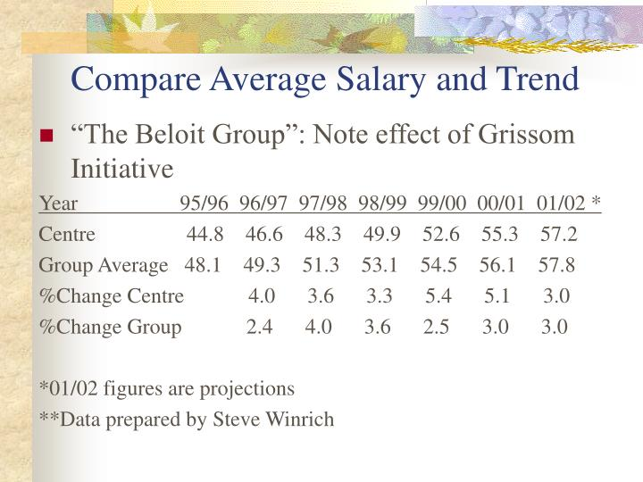 Compare Average Salary and Trend