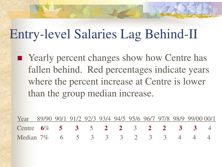 Entry-level Salaries Lag Behind-II
