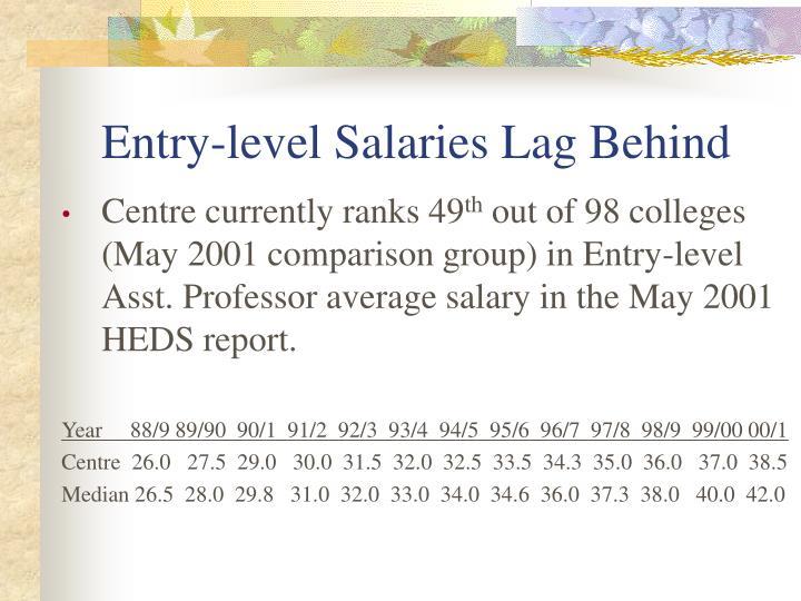 Entry-level Salaries Lag Behind