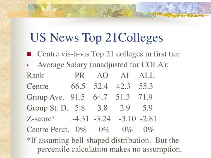 US News Top 21Colleges