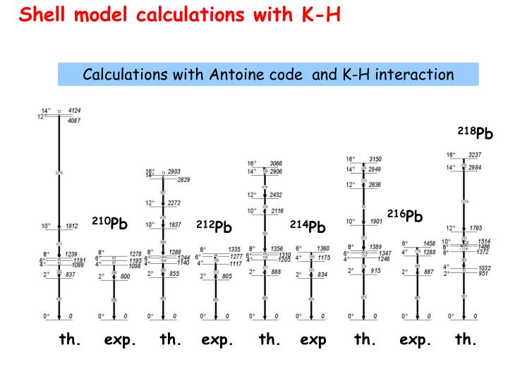 Shell model calculations with K-H
