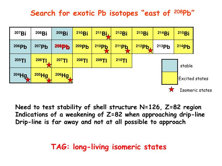 """Search for exotic Pb isotopes """"east of"""
