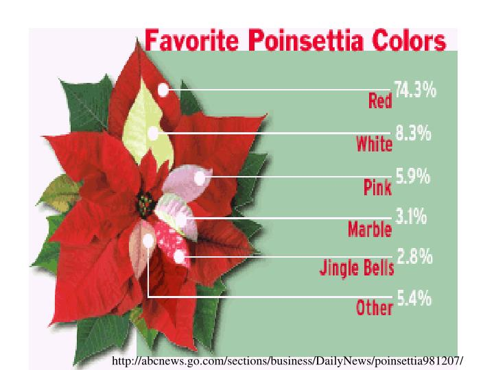 http://abcnews.go.com/sections/business/DailyNews/poinsettia981207/