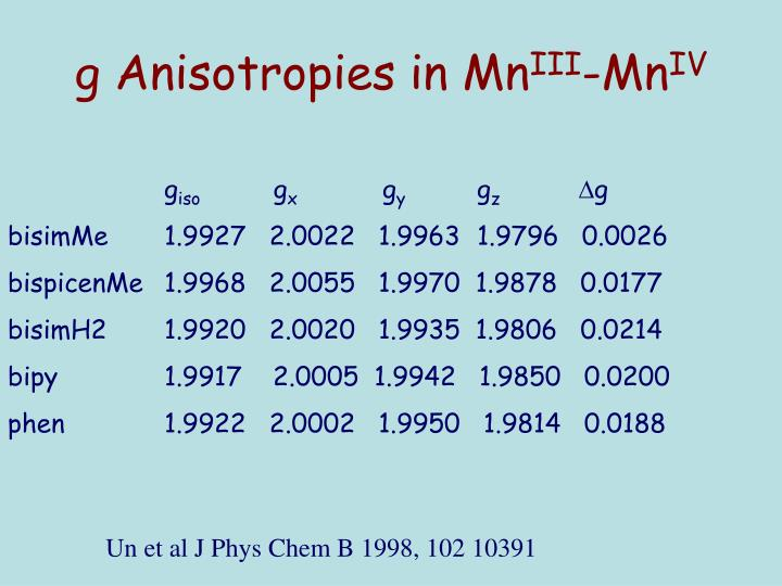 g Anisotropies in Mn