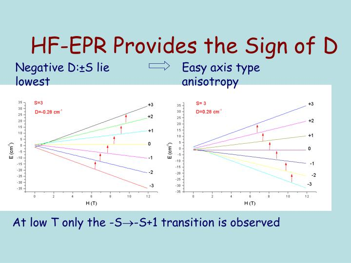 HF-EPR Provides the Sign of D