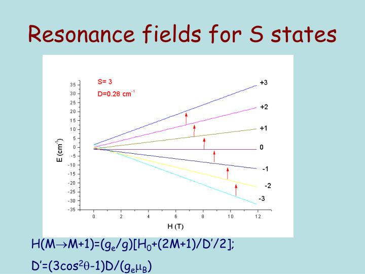 Resonance fields for S states