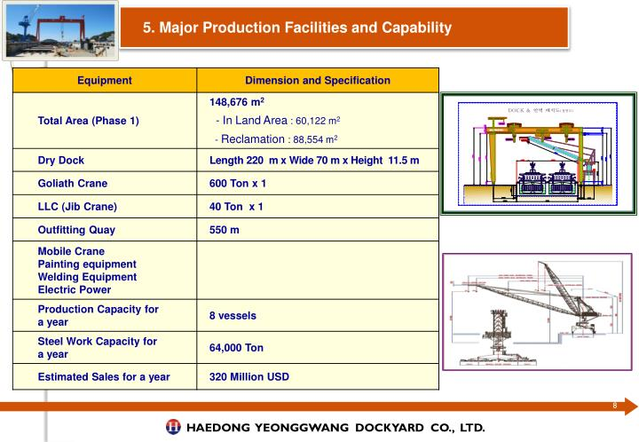 5. Major Production Facilities and Capability