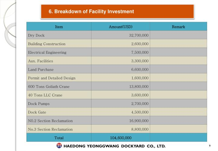 6. Breakdown of Facility Investment
