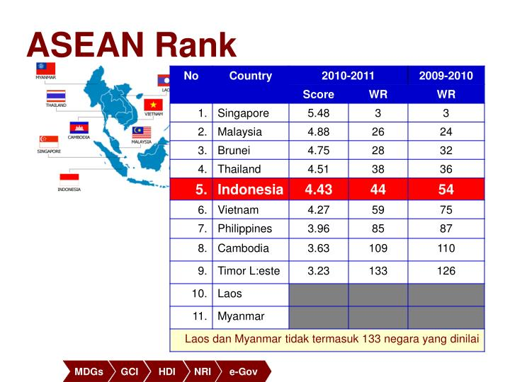 ASEAN Rank