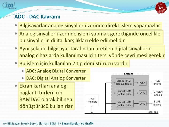 ADC - DAC Kavramı