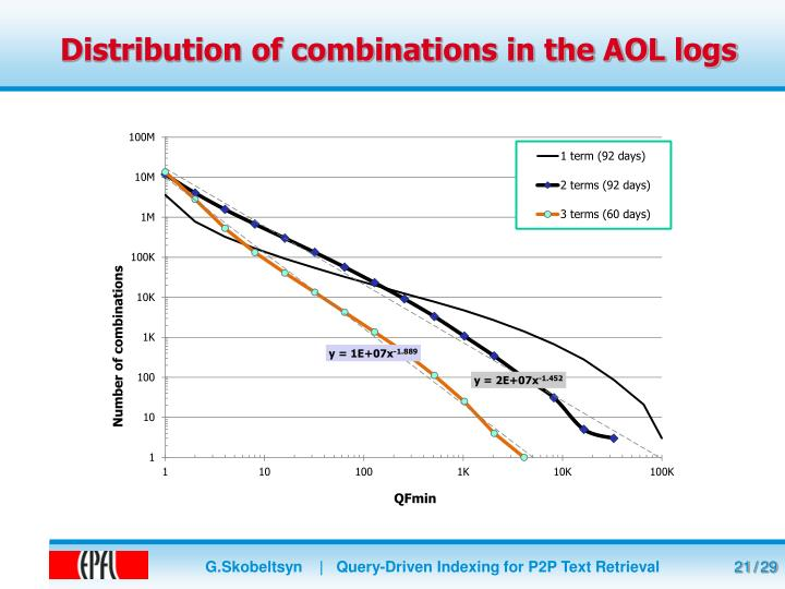 Distribution of combinations in the AOL logs