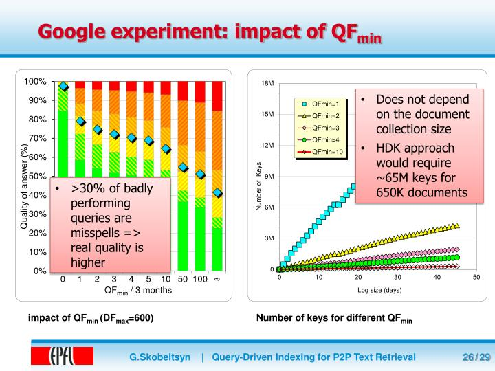 Google experiment: impact of