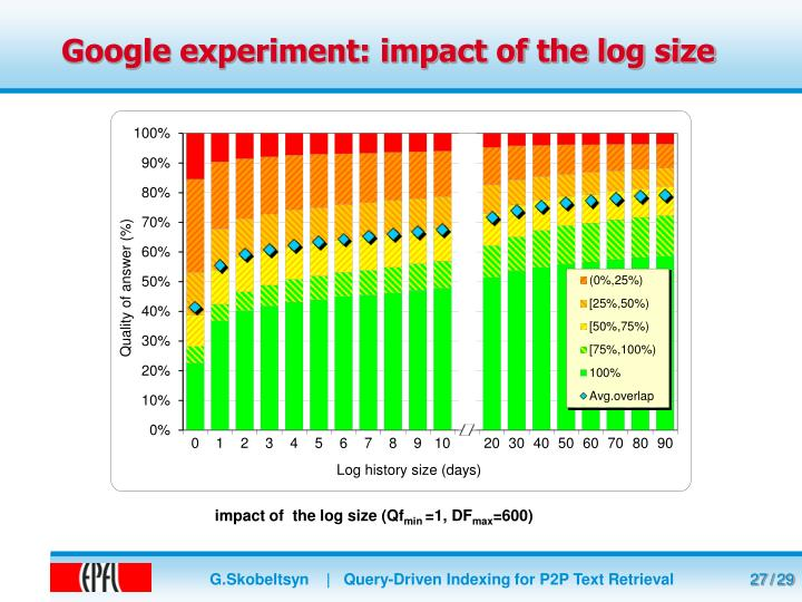 Google experiment: impact of the log size