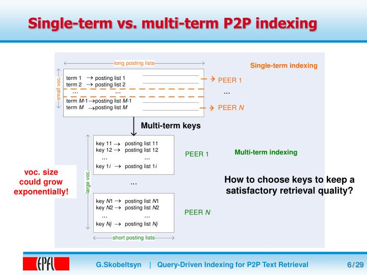 Single-term vs. multi-term P2P indexing