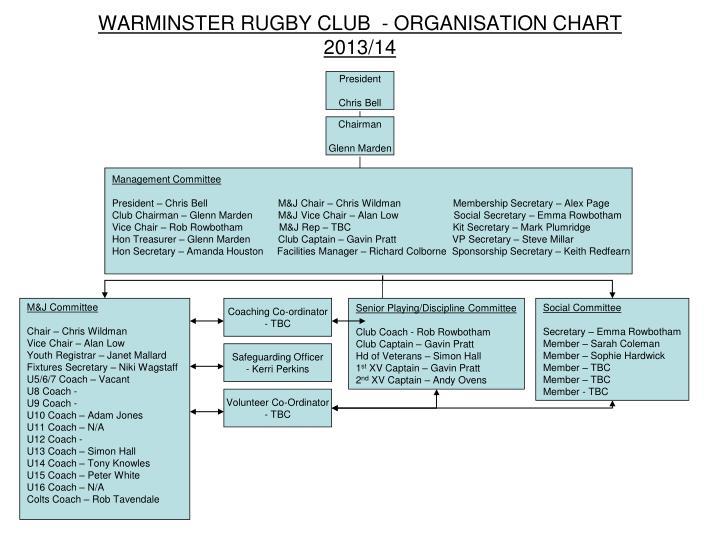 Warminster rugby club organisation chart 2013 14