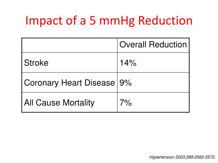 Impact of a 5 mmHg Reduction