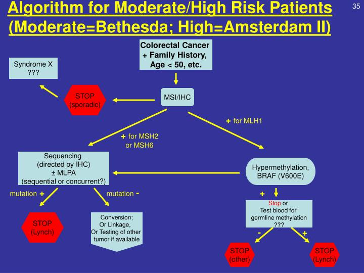 Algorithm for Moderate/High Risk Patients
