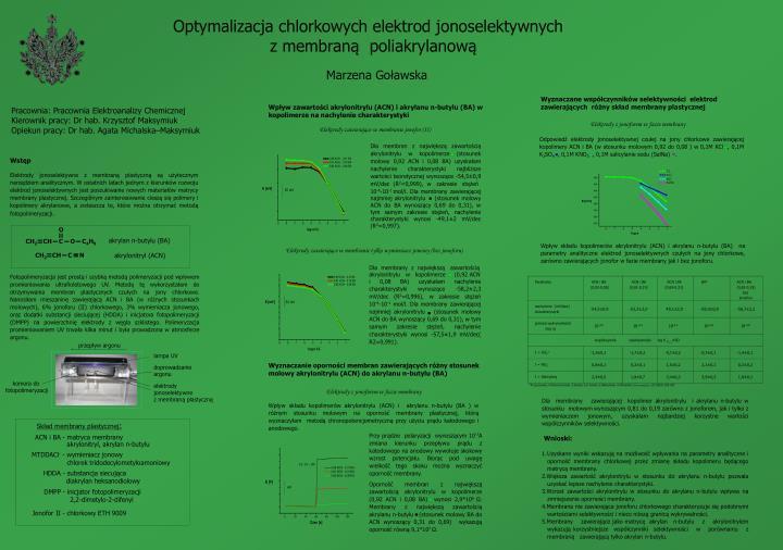 Optymalizacja chlorkowych elektrod jonoselektywnych z membran poliakrylanow