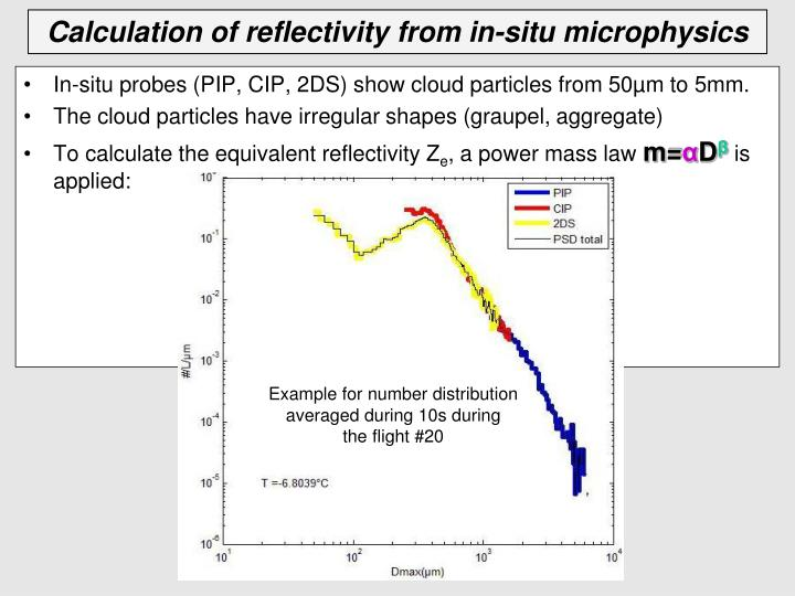 In-situ probes (PIP, CIP, 2DS) show cloud particles from 50µm to 5mm.