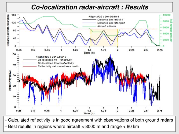 - Calculated reflectivity is in good agreement with observations of both ground radars