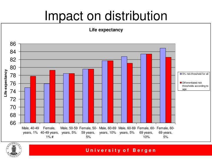 Impact on distribution