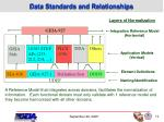 data standards and relationships