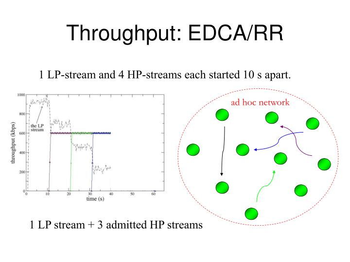 Throughput: EDCA/RR