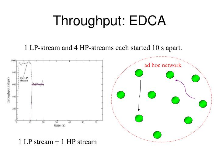 Throughput: EDCA