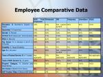 employee comparative data