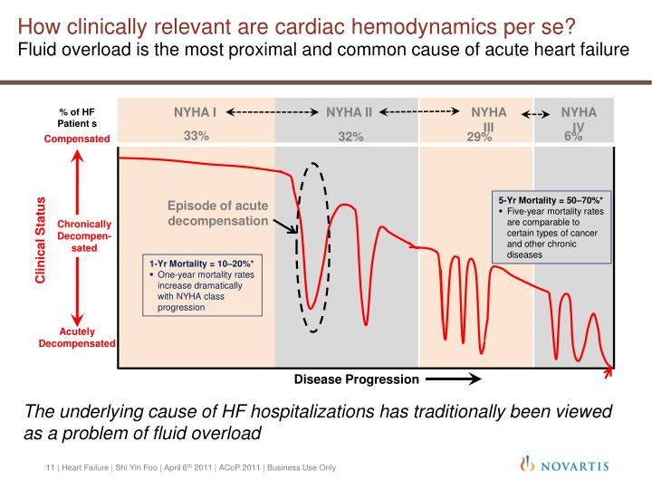 How clinically relevant are cardiac