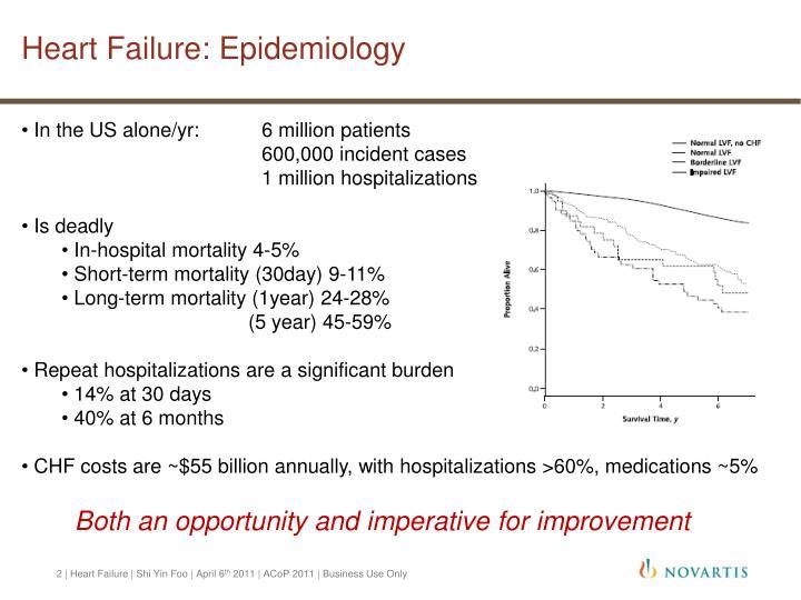 Heart Failure: Epidemiology