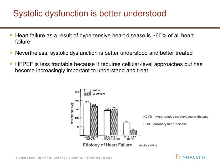 Systolic dysfunction is better understood