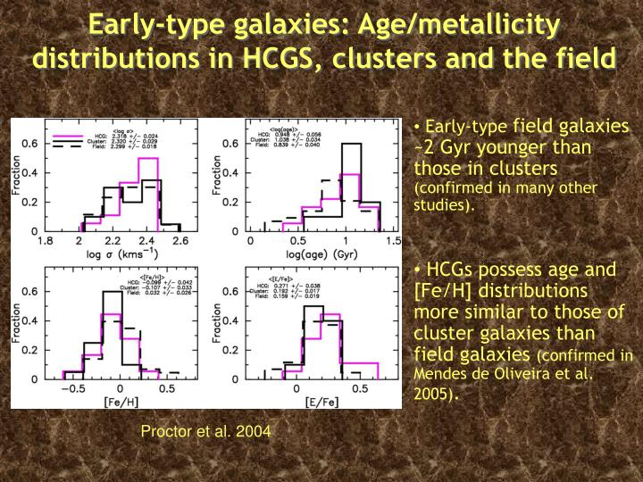 Early-type galaxies: Age/metallicity distributions in HCGS, clusters and the field