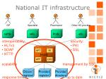 national it infrastructure