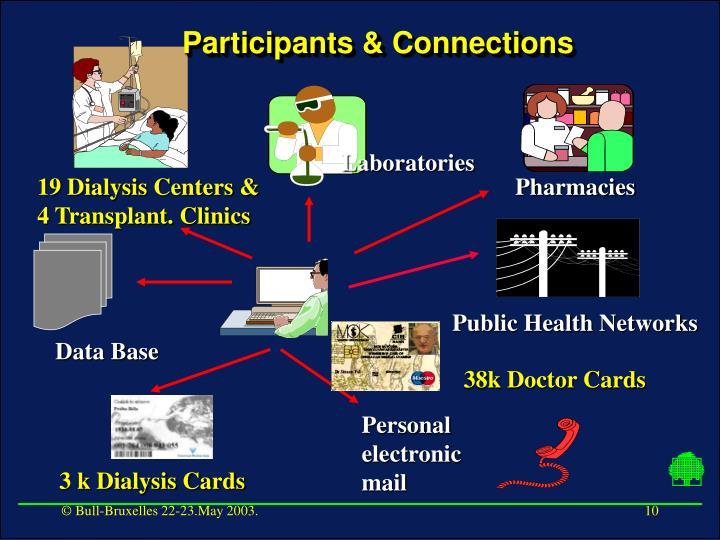 Participants & Connections