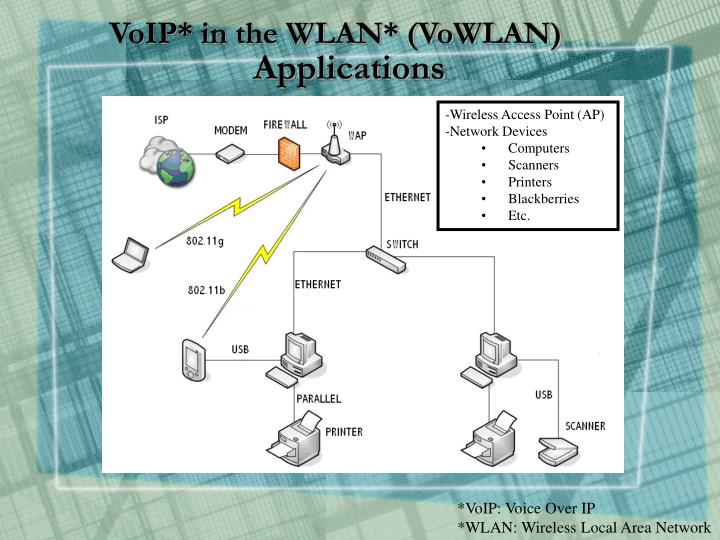 VoIP* in the WLAN* (VoWLAN)