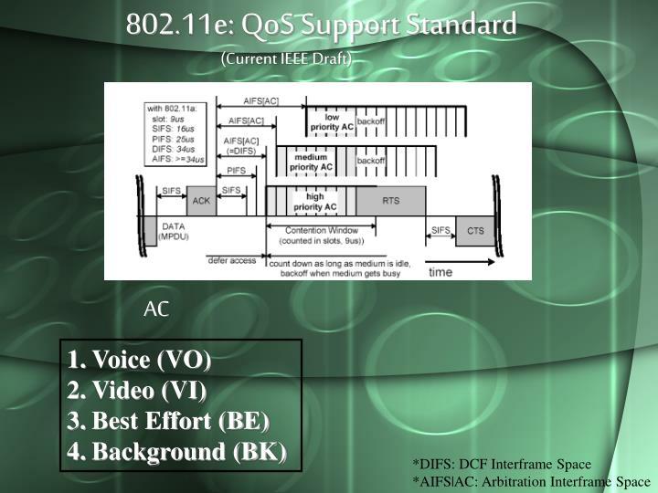 802.11e: QoS Support Standard