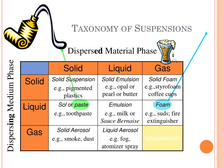 Taxonomy of Suspensions