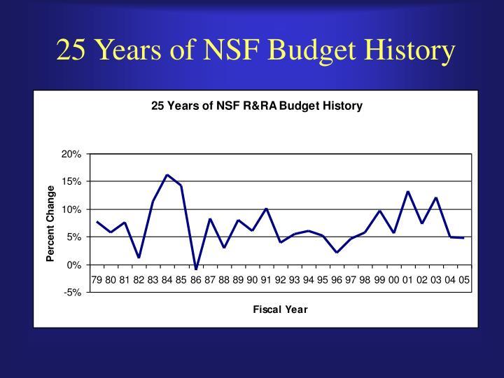 25 Years of NSF Budget History