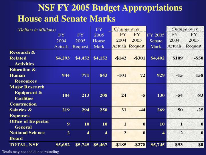 Nsf fy 2005 budget appropriations house and senate marks dollars in millions