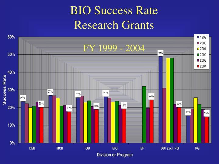 BIO Success Rate