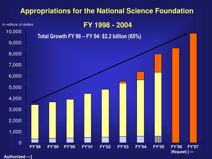 Appropriations for the National Science Foundation