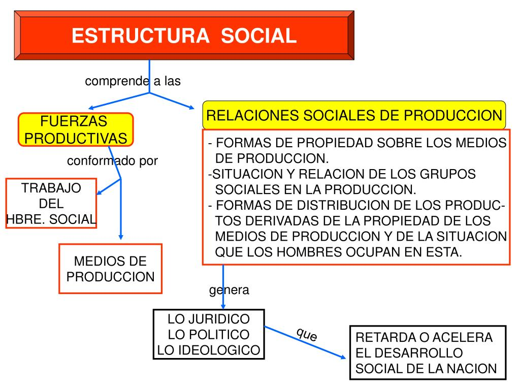 Ppt Estructura Social Powerpoint Presentation Free