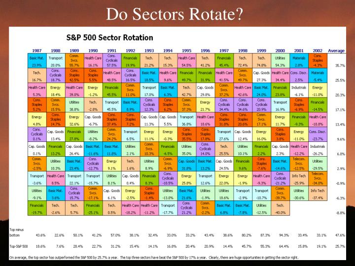Do Sectors Rotate?