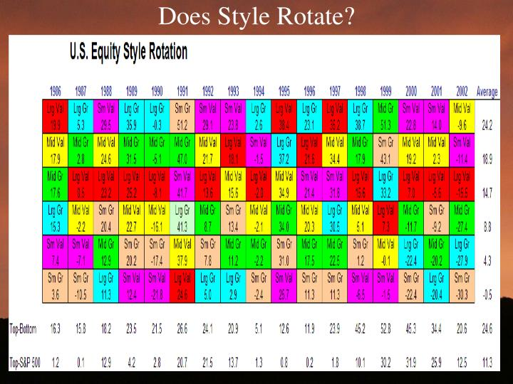 Does Style Rotate?