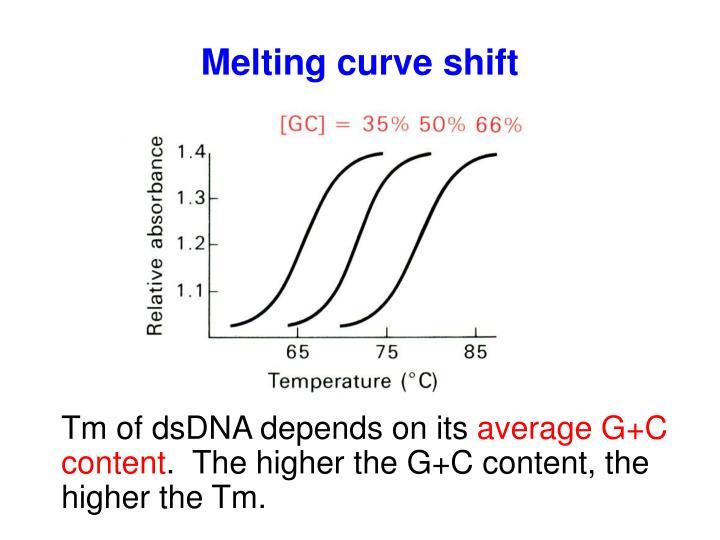 Melting curve shift