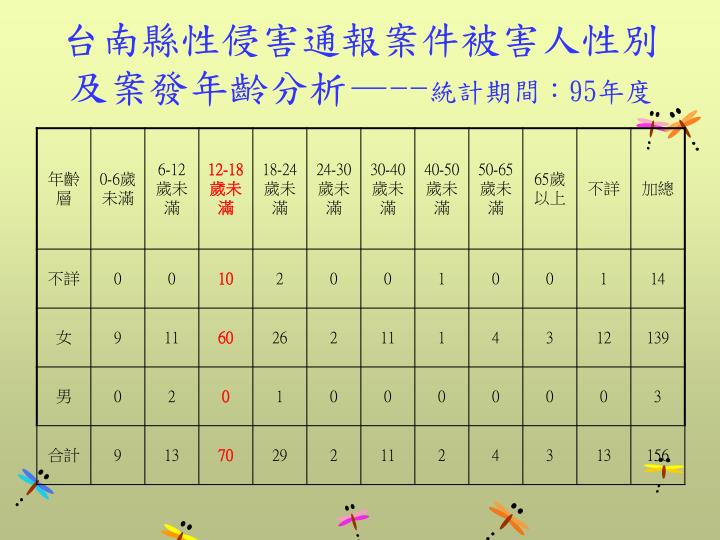 台南縣性侵害通報案件被害人性別及案發年齡分析