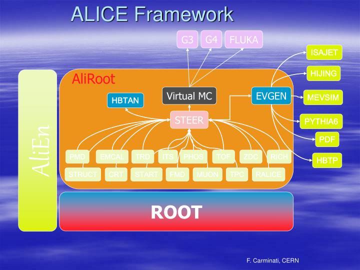 Alice framework