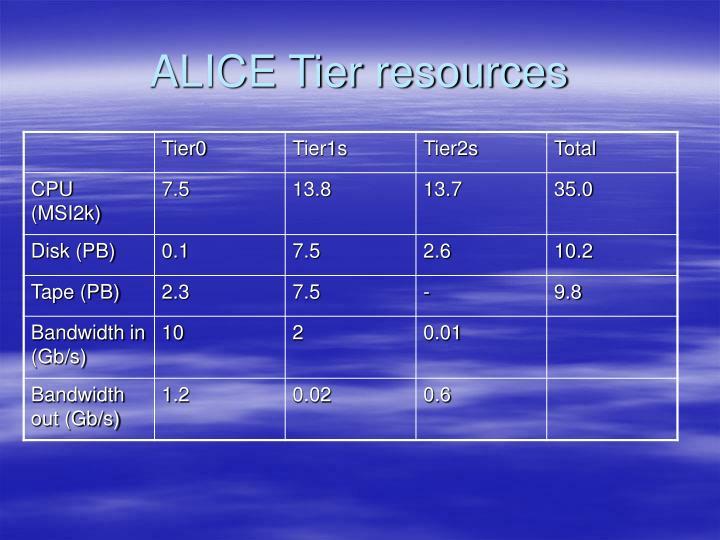 ALICE Tier resources